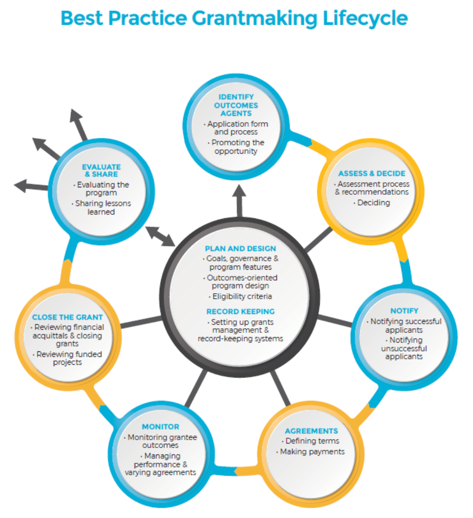 Grantmaking Lifestyle graphic