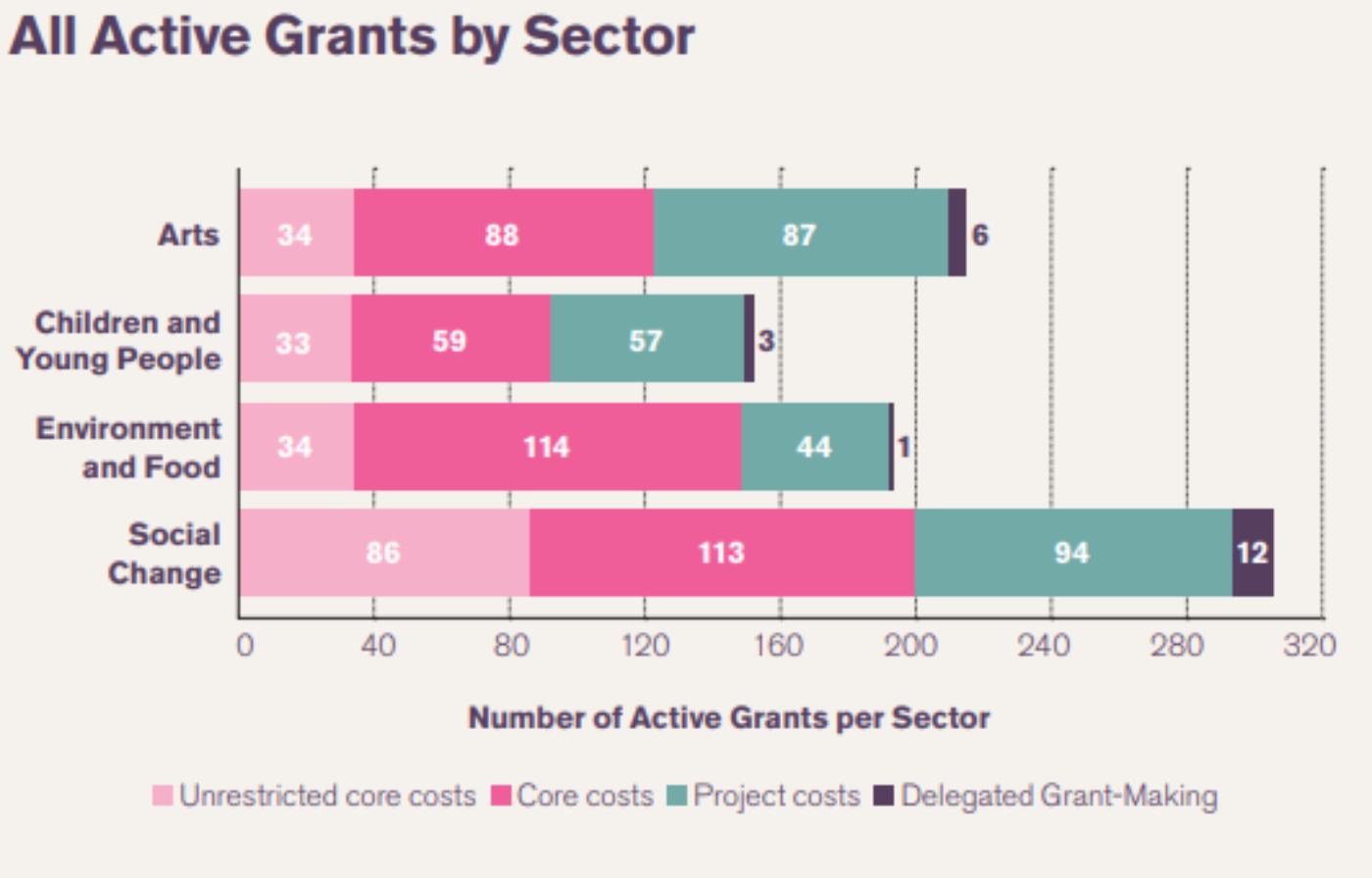 Active Grants2