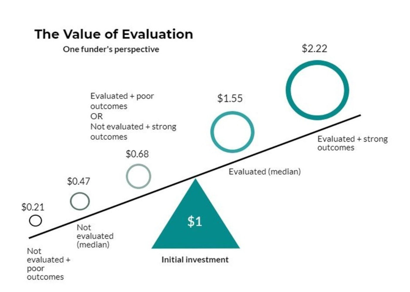 Evaluation Graph