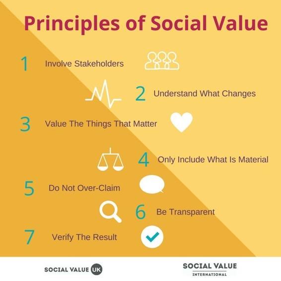 Social value principles