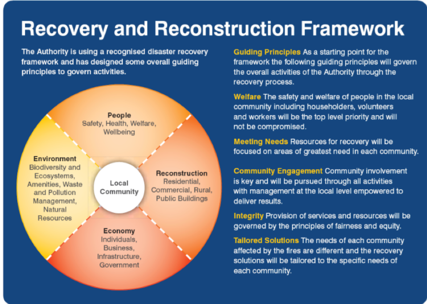 Recov reconstruct framework