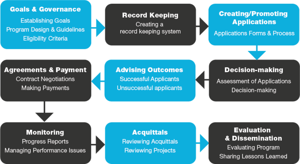 Grantmaking lifecycle